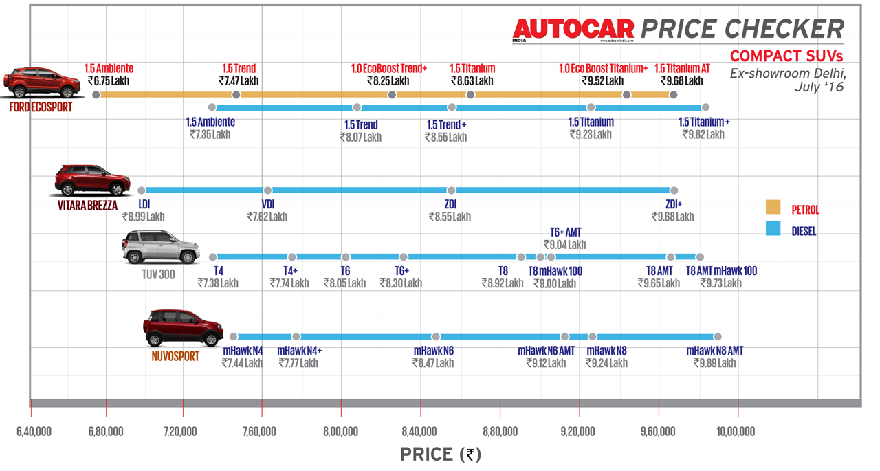 Autocar Price Checker: Prices of compact SUVs and their variants at a glance